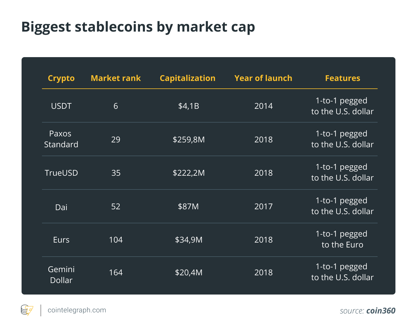 Biggest stablecoins by market cap